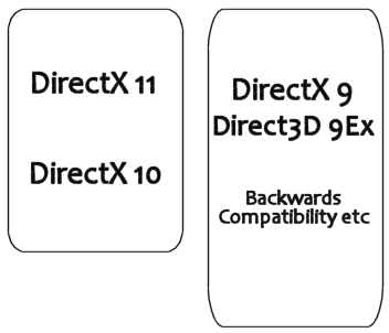 Graphic representing DirectX as two seperate stacks