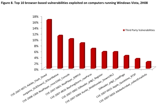Security Intelligence Report v6, browser based vulnerabilities effecting Windows Vista